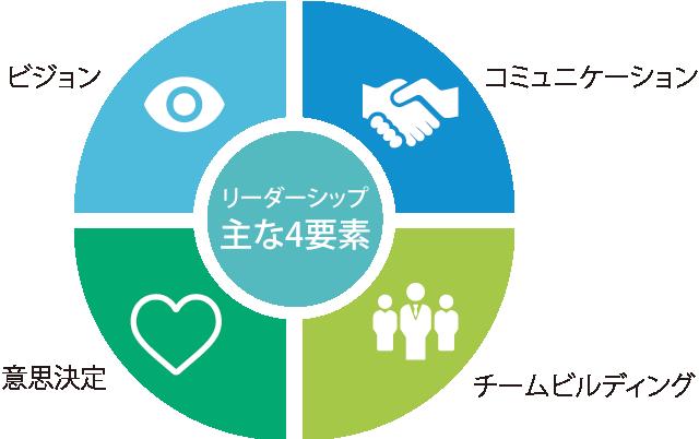 リーダーシップ主な4要素