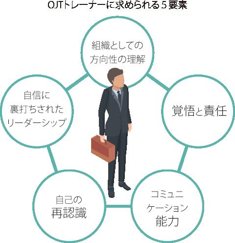 OJTトレーナーに求められる5つの要素