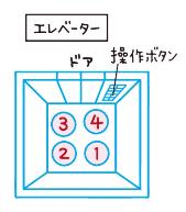 エレベータの席次図